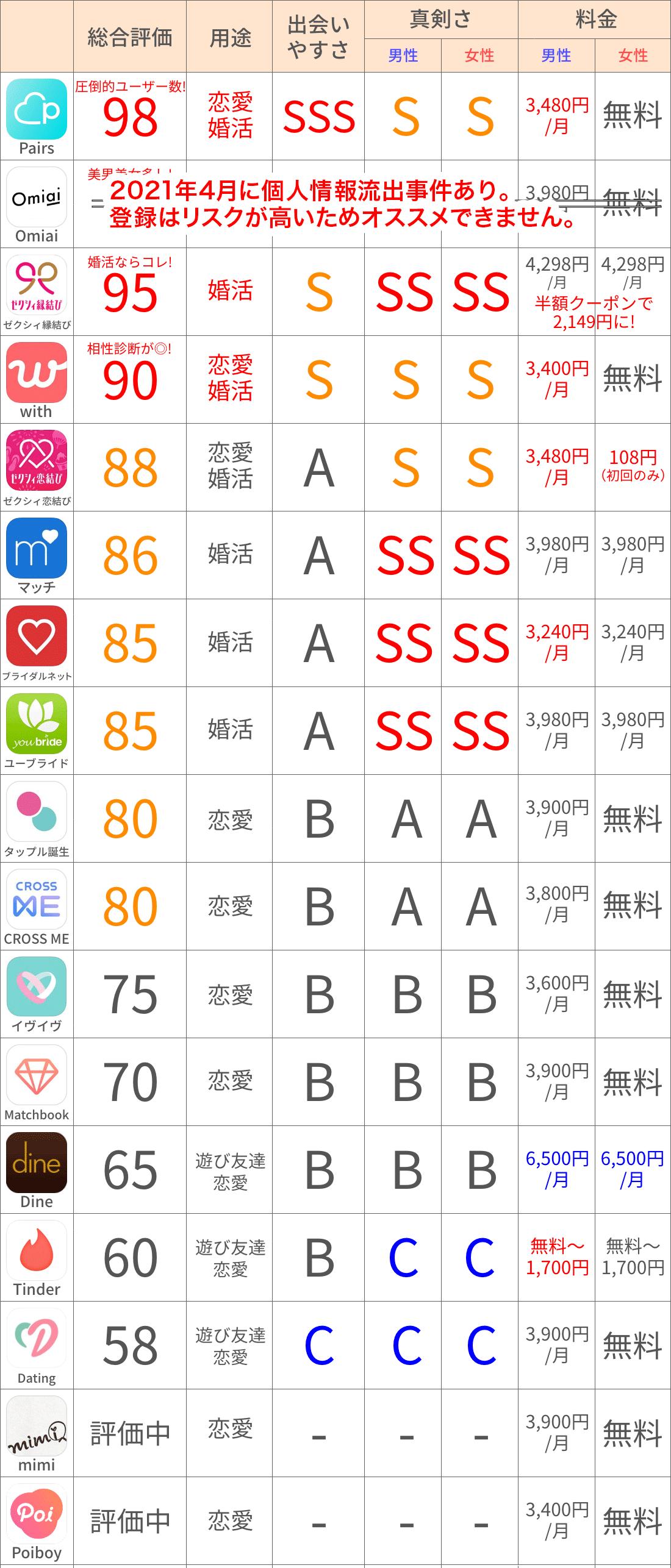 【KOIMAG.】マッチングアプリ早見表