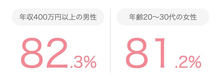 ブライダルネットは、年収400万円以上の男性 82.3%、年齢20〜30代の女性81.2%。
